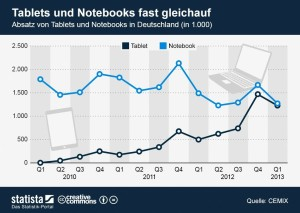 notebook_tablet_absatz